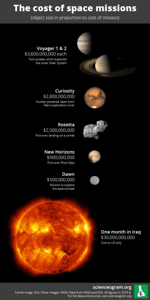 Image représentant le coût des programmes spatiaux